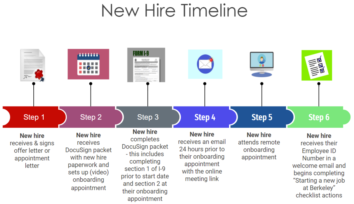 Image of general timeline of steps to hire new people at Berkeley