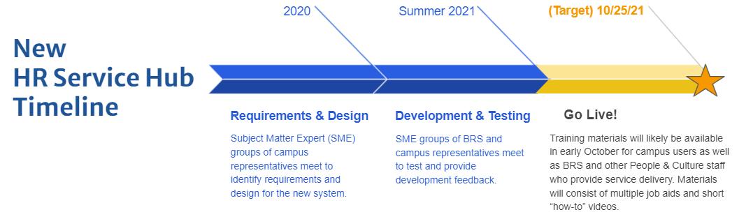 Project timeline image for 2021