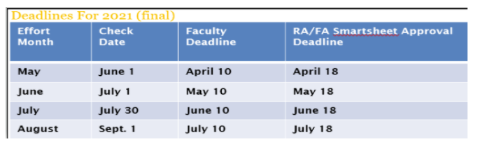 2021 Summer Salary deadlines image