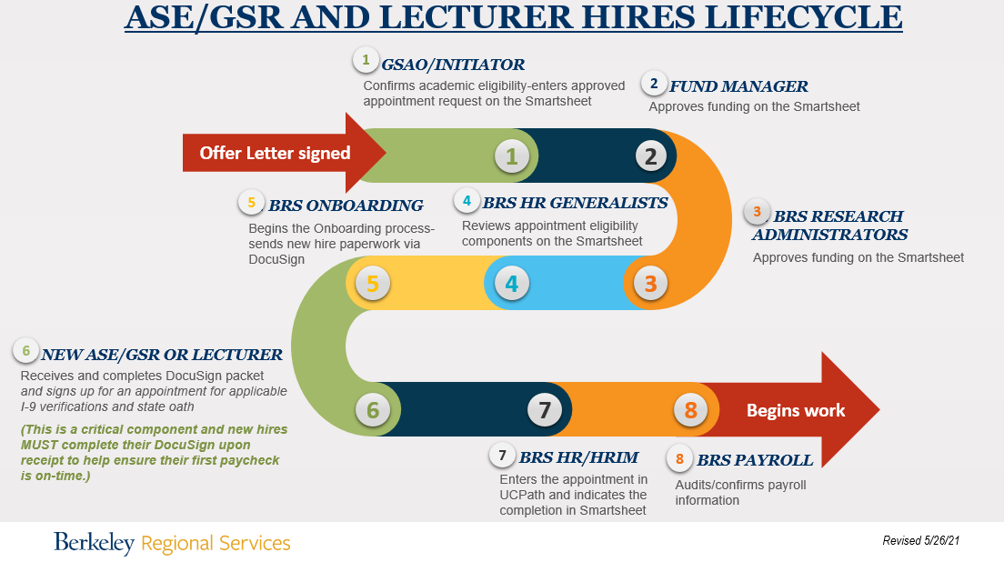 Image of specific steps involved with hiring new ASE, GSR and Lecturers