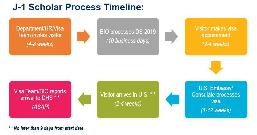 J-1 Scholar Process Timeline diagram