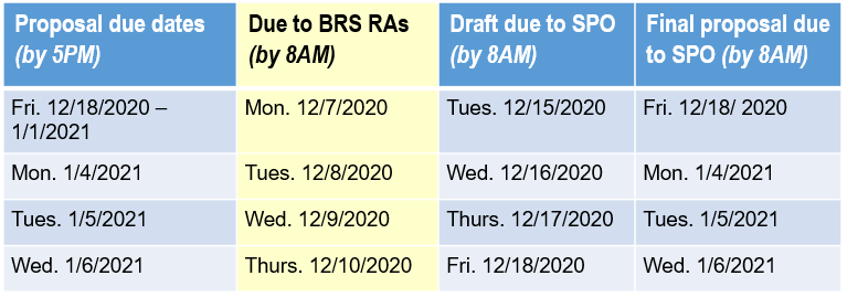 Image of research administration due dates for curtailment 2020