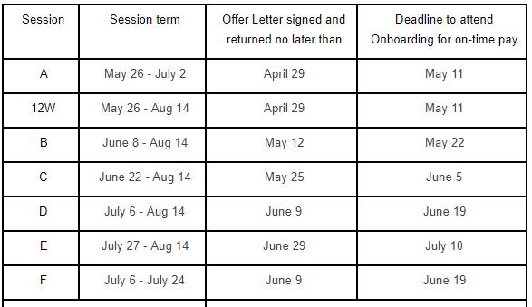 Timeline grid for Summer Session Hiring for 2020