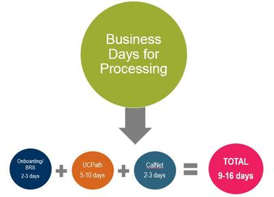Number of business days for processing timeframe of 9 to 16 days